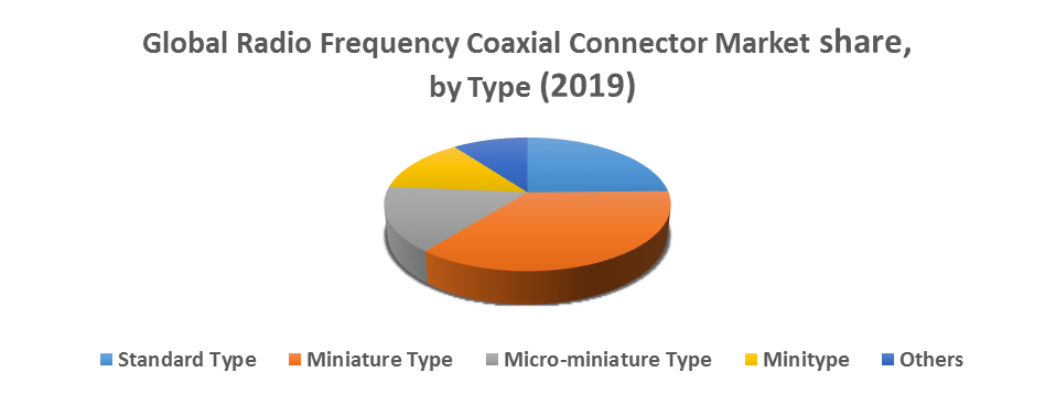 Global Radio Frequency Coaxial Connector Market 1