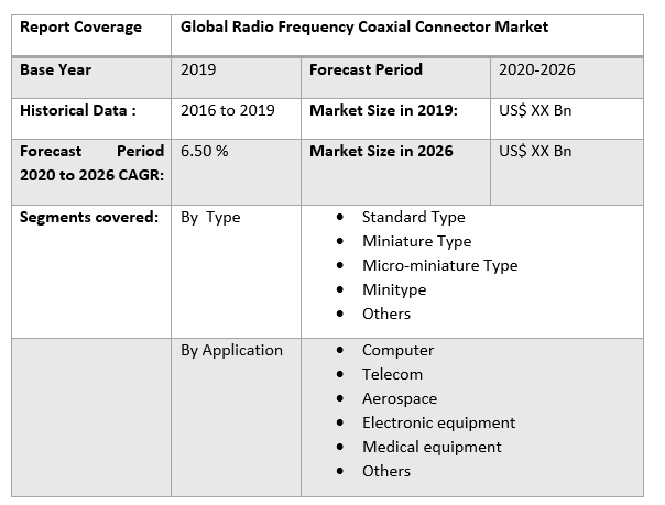 Global Radio Frequency Coaxial Connector Market 3