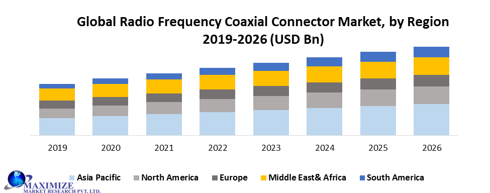 Global Radio Frequency Coaxial Connector Market
