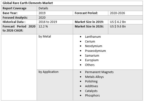 Global Rare Earth Elements Market