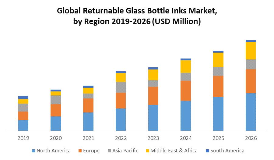 Global Returnable Glass Bottle Inks Market 4