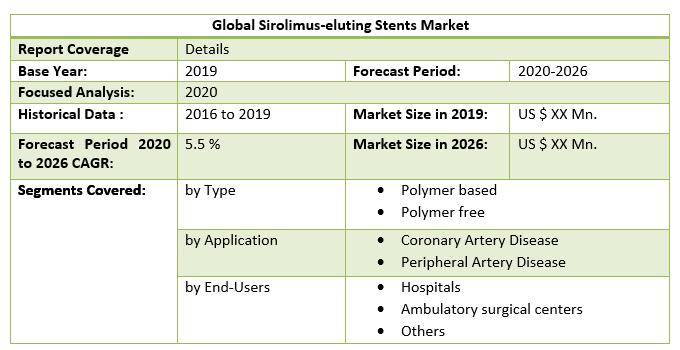 Global Sirolimus-eluting Stents Market 2
