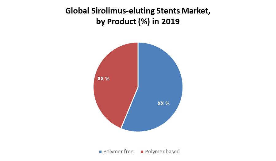 Global Sirolimus-eluting Stents Market