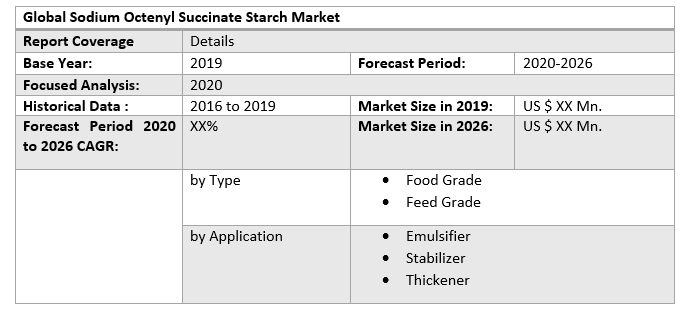 Global Sodium Octenyl Succinate Starch Market 3
