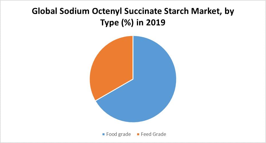 Global Sodium Octenyl Succinate Starch Market