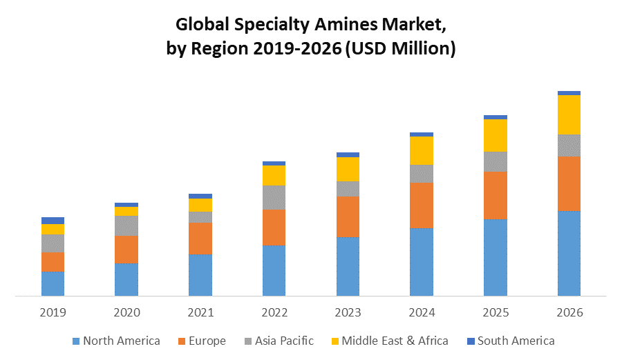 Global Specialty Amines Market