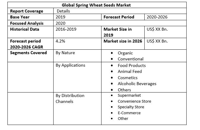 Global Spring Wheat Seeds Market 2