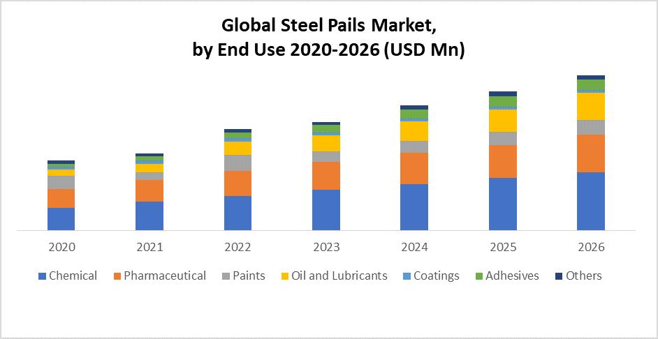 Global Steel Pails Market