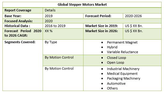 Global Stepper Motors Market