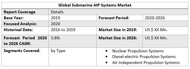 Global Submarine AIP Systems Market