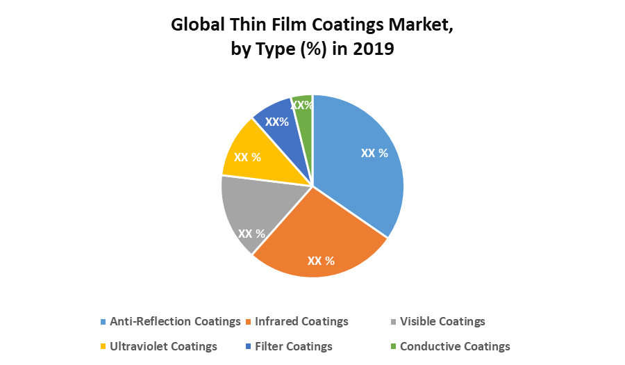 Global Thin Film Coatings Market