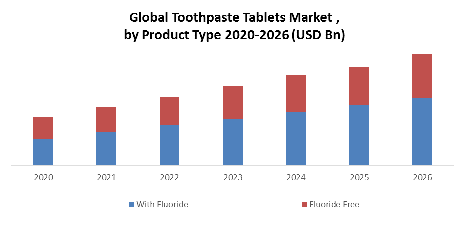 Global Toothpaste Tablet Market