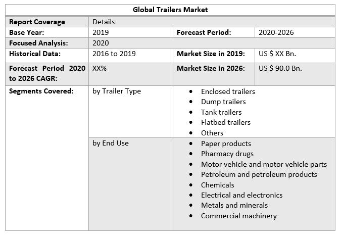 Global Trailers Market 2