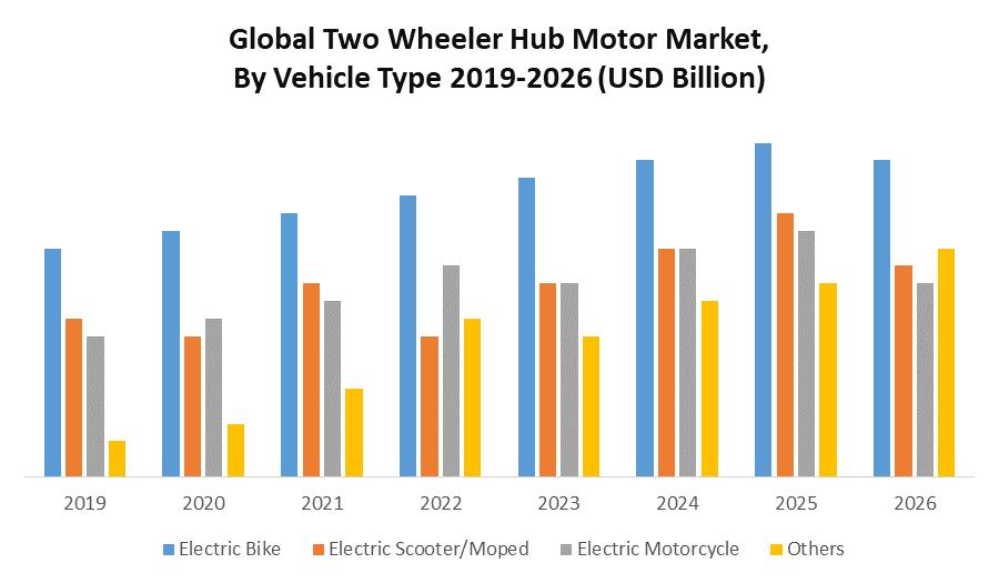 Global Two Wheeler Hub Motor Market
