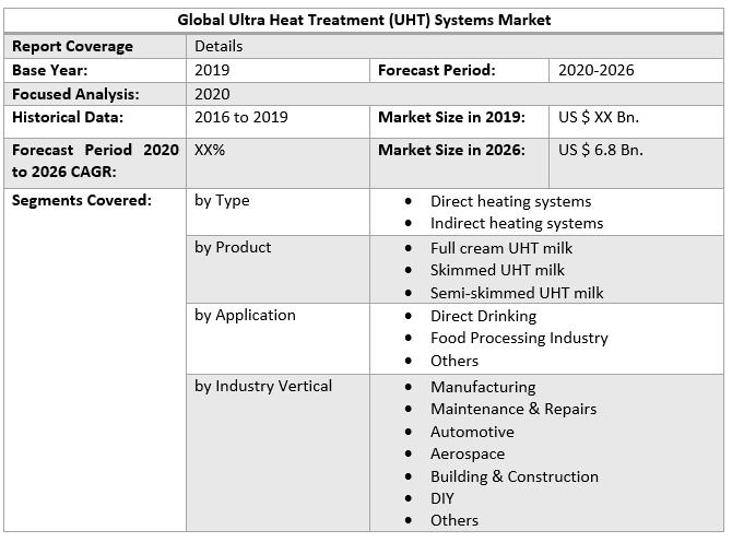 Global Ultra Heat Treatment (UHT) Systems Market