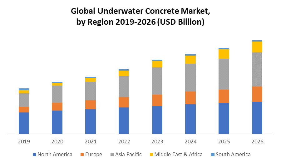 Global Underwater Concrete Market: Industry Analysis and Forecast (2020-2026)