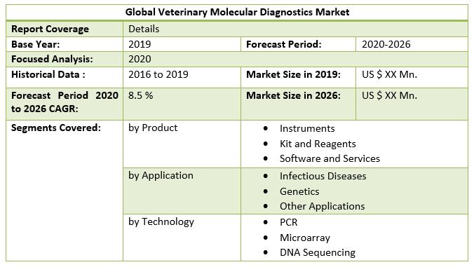 Global Veterinary Molecular Diagnostics Market