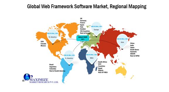Global Web Framework Software Market 2