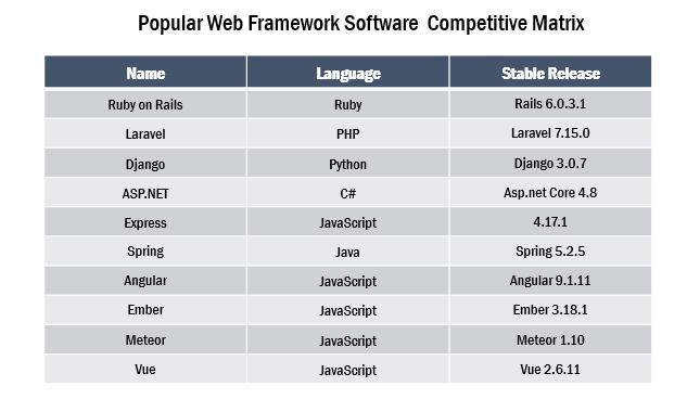 Global Web Framework Software Market 3