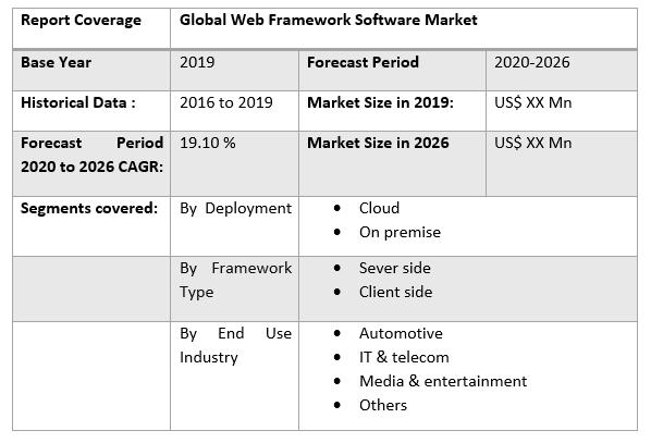 Global Web Framework Software Market 4