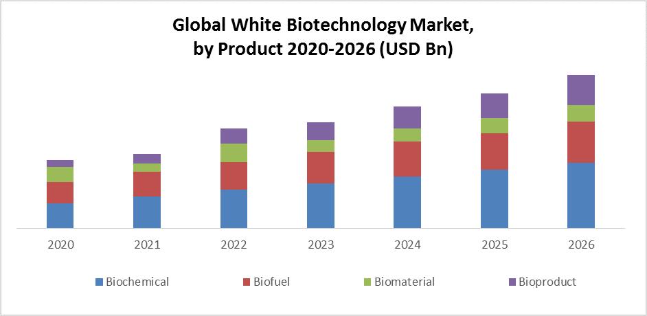 Global White Biotechnology Market