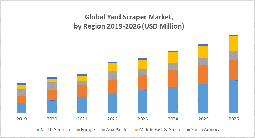 Global Yard Scraper Market
