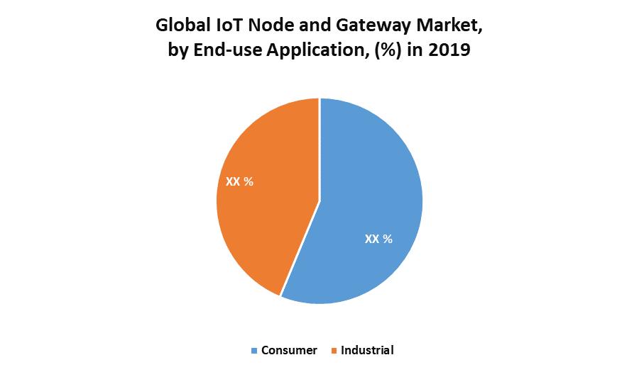 Global IoT Node and Gateway Market