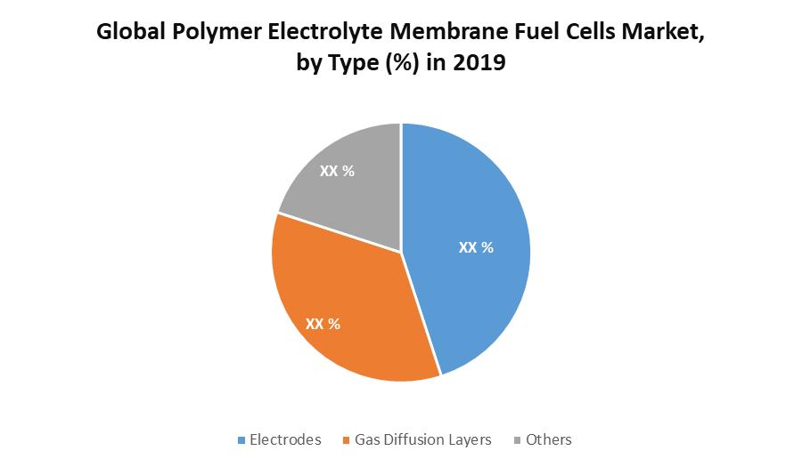 Global Polymer Electrolyte Membrane Fuel Cells Market