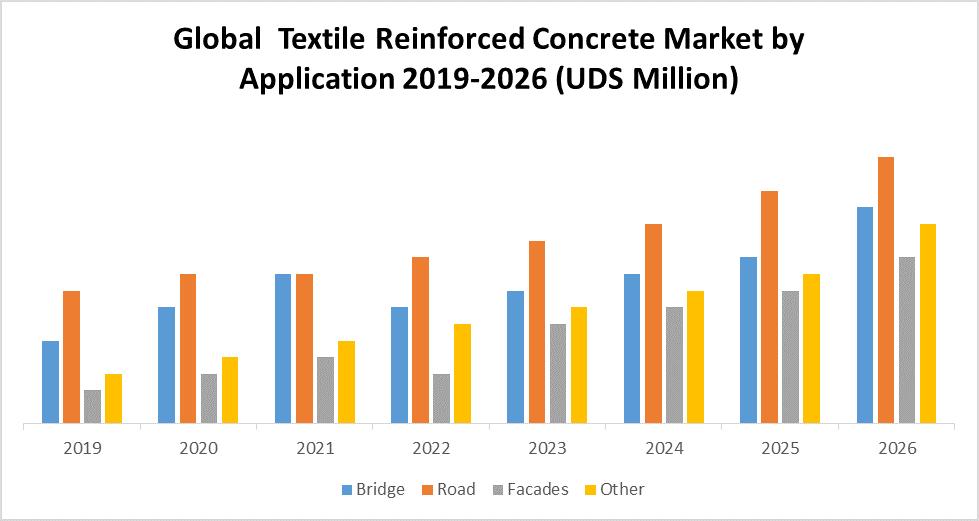 Global Textile Reinforced Concrete Market