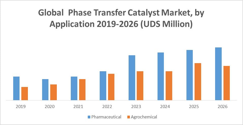 Global Phase Transfer Catalyst Market