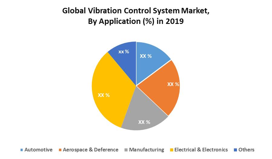 Global Vibration Control System Market