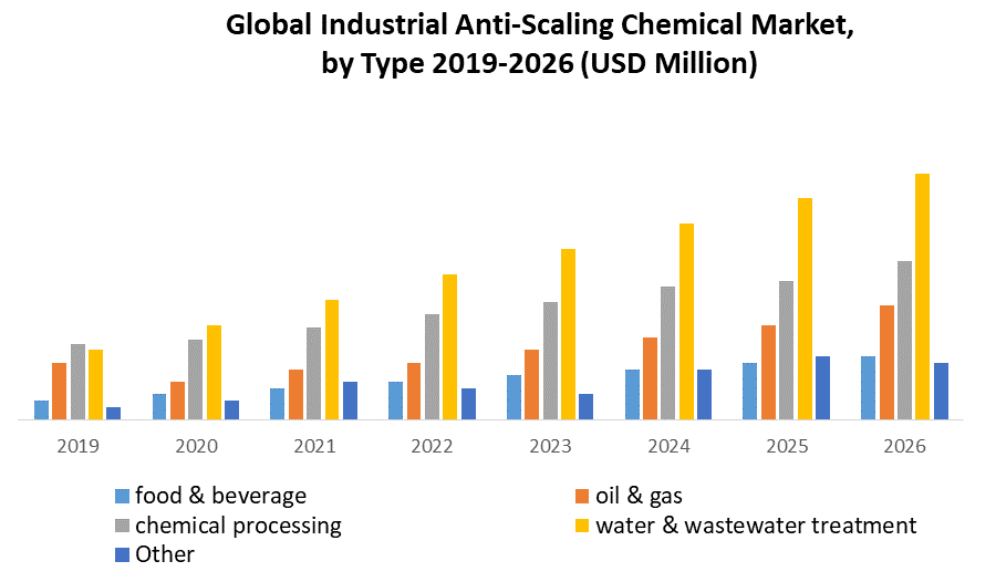 Global Industrial Anti-scaling Chemical Market