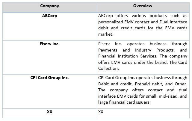 Global EMV Card Market