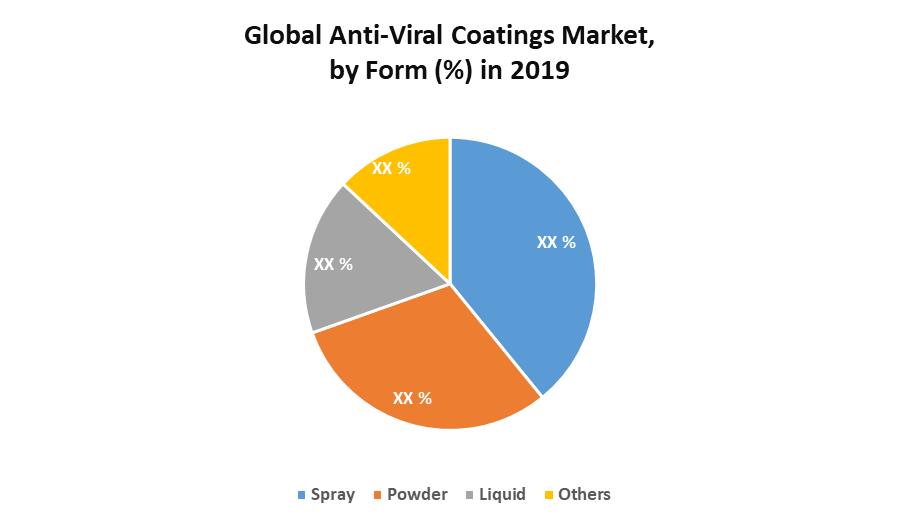 Global Anti-Viral Coatings Market