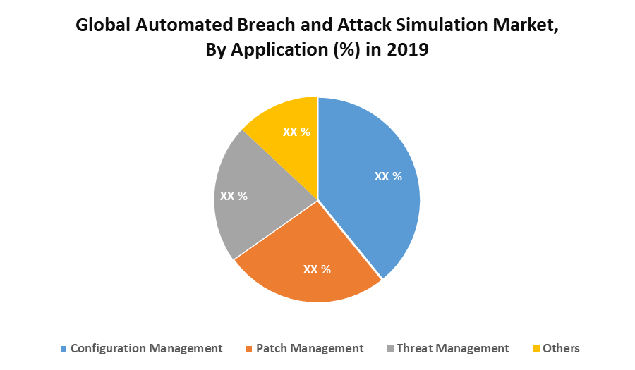 Global Automated Breach and Attack Simulation Market Regional Insights