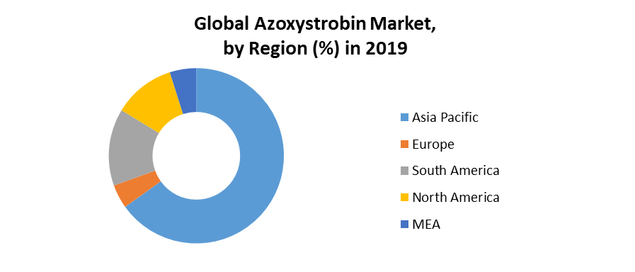 Global Azoxystrobin Market