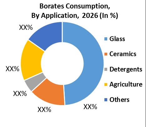Global Borates Market