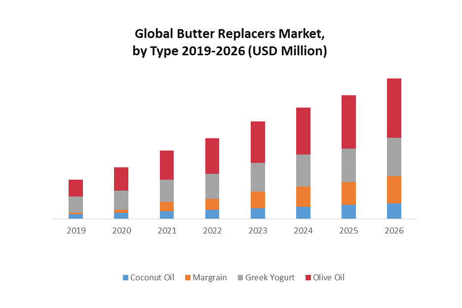 Global Butter Replacers Market