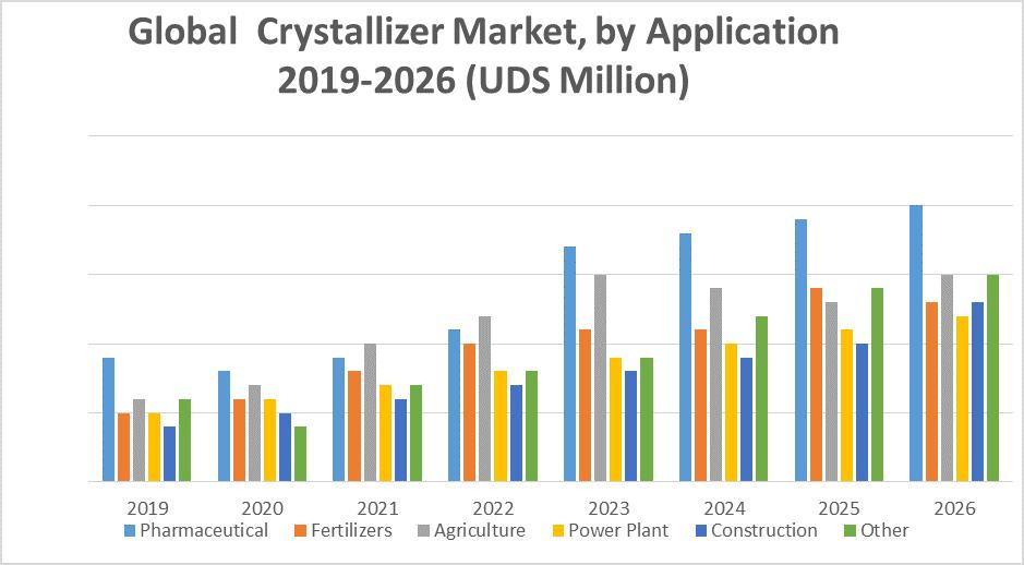 Global Crystallizers Market