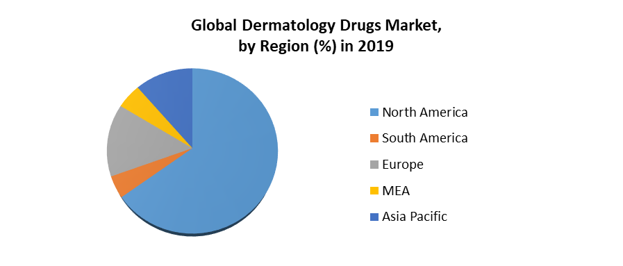 Dermatology Drugs Market