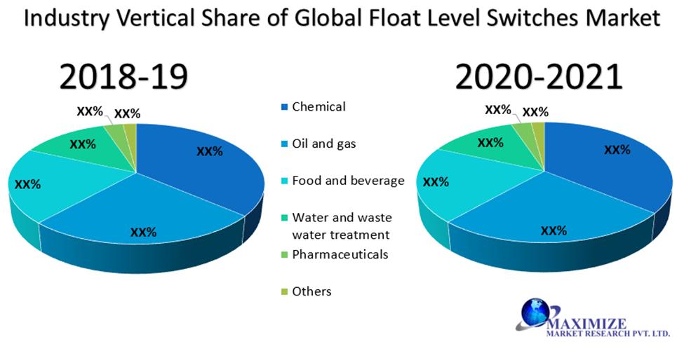 Global Float Level Switches Market