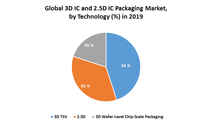 Global 3D IC and 2.5D IC Packaging Market 1