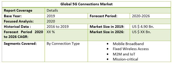 Global 5G Connections Market 2