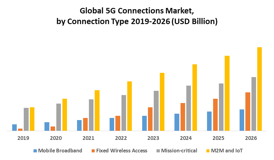 Global 5G Connections Market