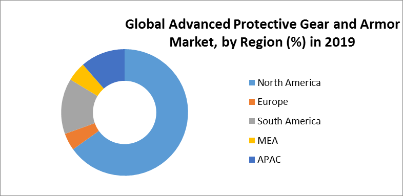 Global Advanced Protective Gear and Armor Market 3