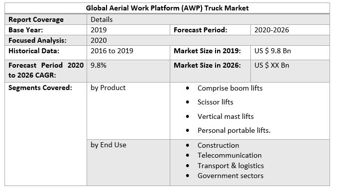 Global Aerial Work Platform (AWP) Truck Market 2
