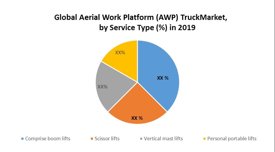 Global Aerial Work Platform (AWP) Truck Market
