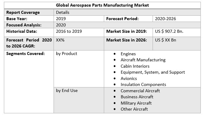 Global Aerospace Parts Manufacturing Market 2