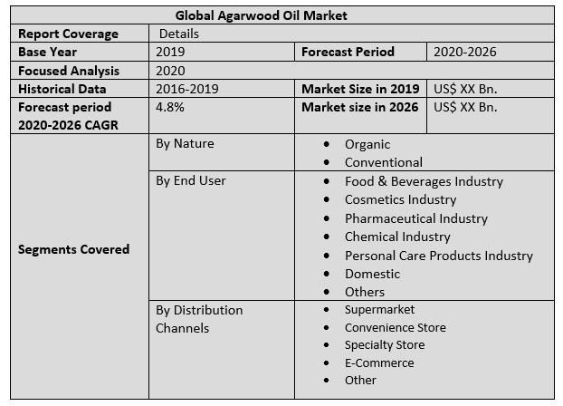 Global Agarwood Oil Market