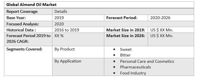 Global Almond Oil Market 2